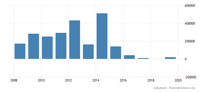 uzbekistan net bilateral aid flows from dac donors norway us dollar wb data
