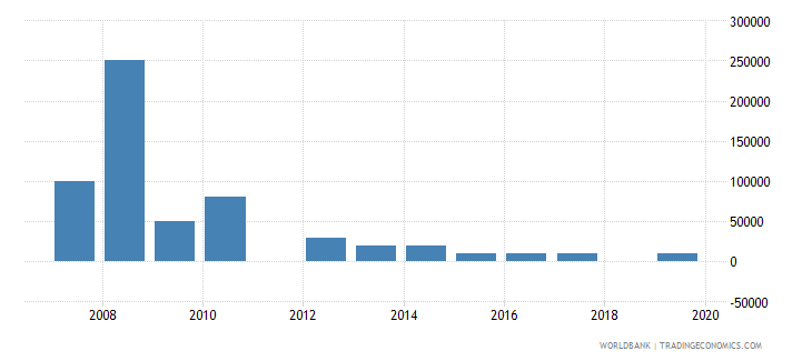 uzbekistan net bilateral aid flows from dac donors slovak republic current us$ wb data
