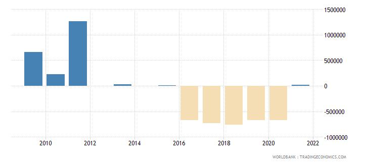 uzbekistan net bilateral aid flows from dac donors spain us dollar wb data