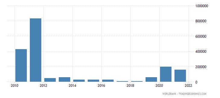 uzbekistan net bilateral aid flows from dac donors sweden us dollar wb data