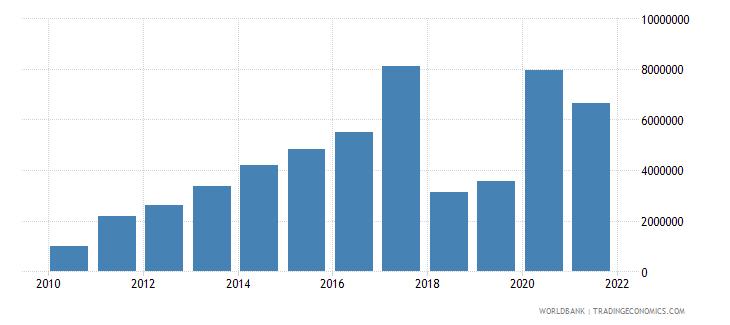 uzbekistan net bilateral aid flows from dac donors switzerland us dollar wb data