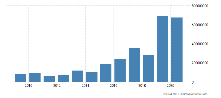 uzbekistan net bilateral aid flows from dac donors total us dollar wb data