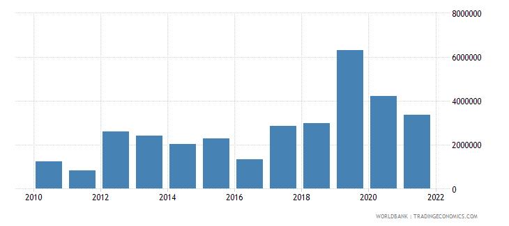 uzbekistan net bilateral aid flows from dac donors united kingdom us dollar wb data