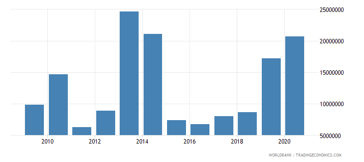 uzbekistan net bilateral aid flows from dac donors united states us dollar wb data