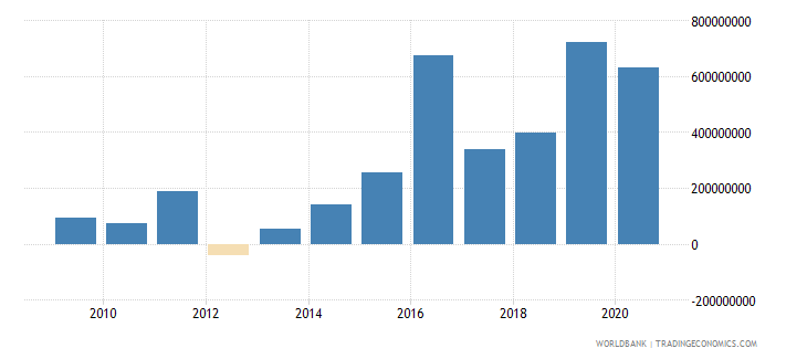 uzbekistan net financial flows bilateral nfl us dollar wb data