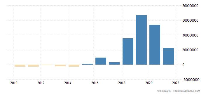 uzbekistan net financial flows ibrd nfl us dollar wb data