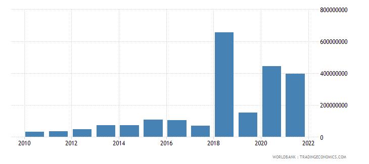 uzbekistan net financial flows ida nfl us dollar wb data
