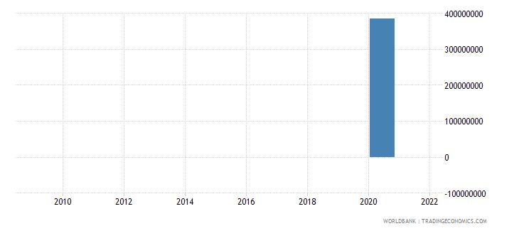 uzbekistan net financial flows imf nonconcessional nfl us dollar wb data
