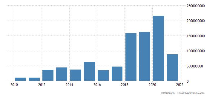 uzbekistan net financial flows multilateral nfl us dollar wb data