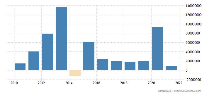 uzbekistan net financial flows others nfl us dollar wb data
