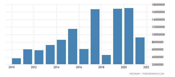 uzbekistan net financial flows rdb concessional nfl us dollar wb data