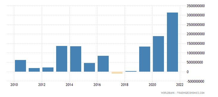 uzbekistan net flows on external debt private nonguaranteed png nfl us dollar wb data