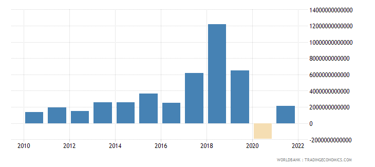 uzbekistan net income from abroad current lcu wb data