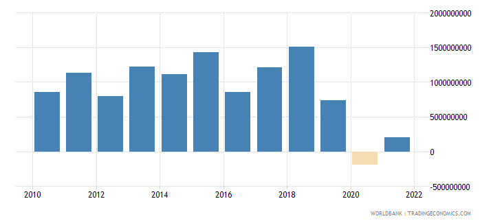 uzbekistan net income from abroad us dollar wb data