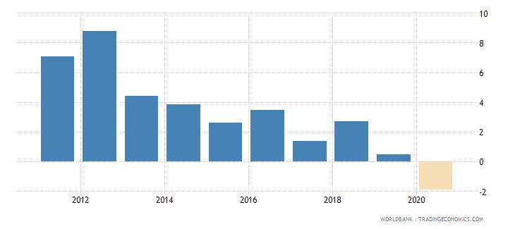 uzbekistan net lending   net borrowing  percent of gdp wb data