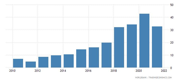 uzbekistan net oda received per capita us dollar wb data