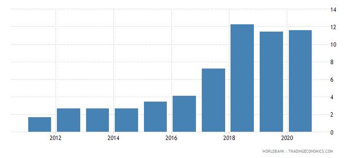 uzbekistan net oda received percent of central government expense wb data