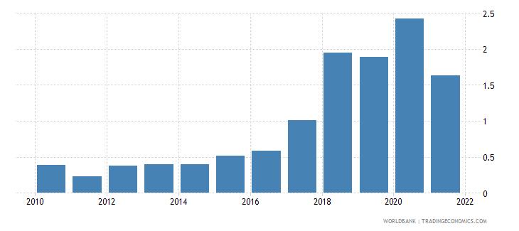 uzbekistan net oda received percent of gni wb data