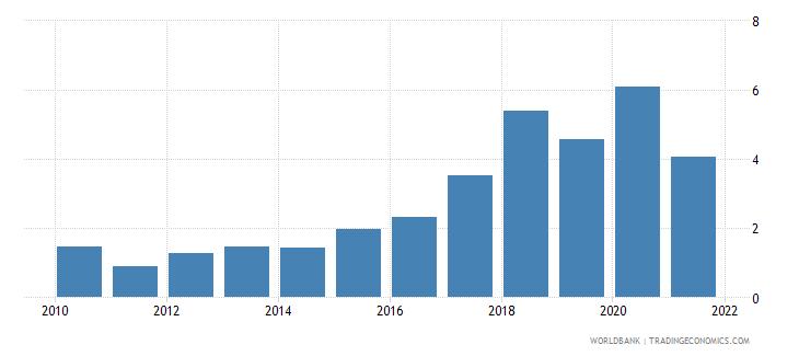 uzbekistan net oda received percent of gross capital formation wb data