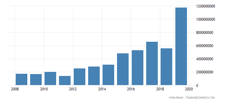 uzbekistan net official development assistance and official aid received constant 2007 us dollar wb data