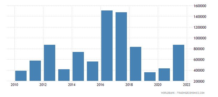 uzbekistan net official flows from un agencies iaea us dollar wb data