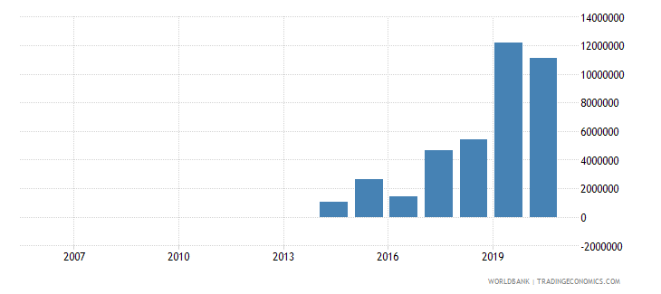 uzbekistan net official flows from un agencies ifad us dollar wb data