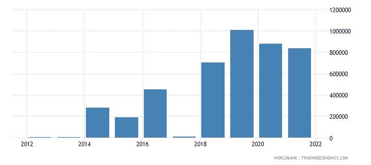 uzbekistan net official flows from un agencies ilo current us$ wb data