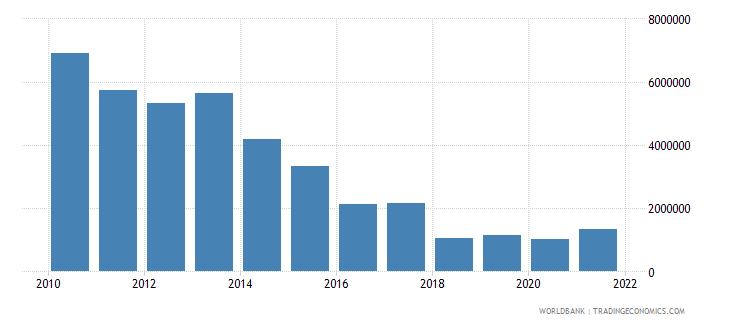uzbekistan net official flows from un agencies undp us dollar wb data