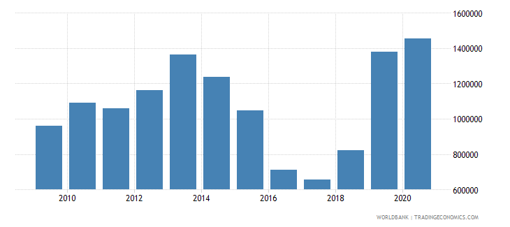 uzbekistan net official flows from un agencies unfpa us dollar wb data