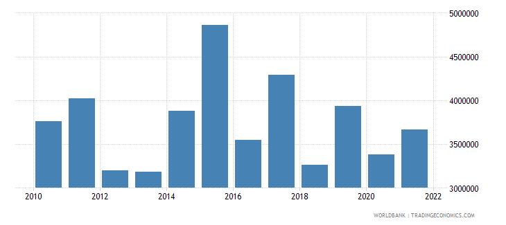 uzbekistan net official flows from un agencies unicef us dollar wb data
