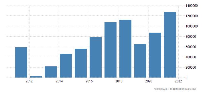 uzbekistan net official flows from un agencies who current us$ wb data