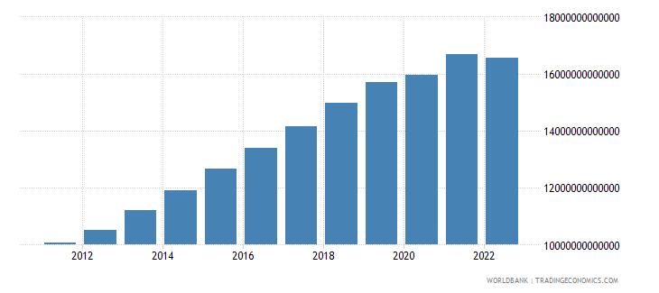 uzbekistan net taxes on products constant lcu wb data