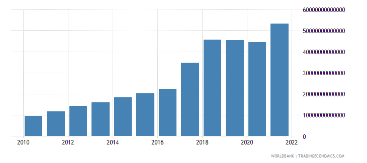 uzbekistan net taxes on products current lcu wb data