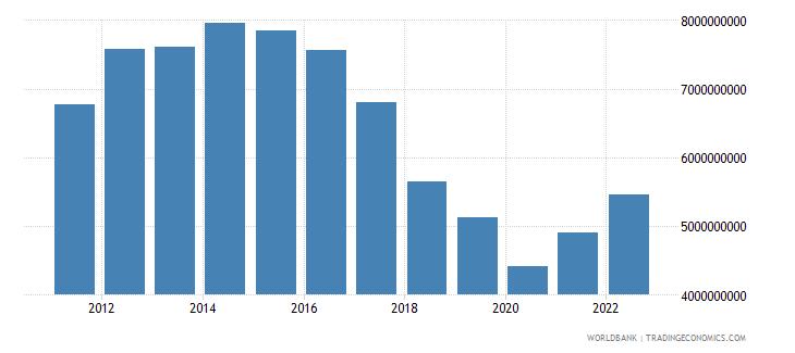 uzbekistan net taxes on products us dollar wb data