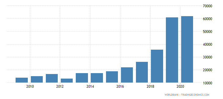 uzbekistan new businesses registered number wb data