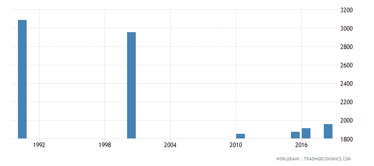 uzbekistan number of deaths ages 5 14 years wb data