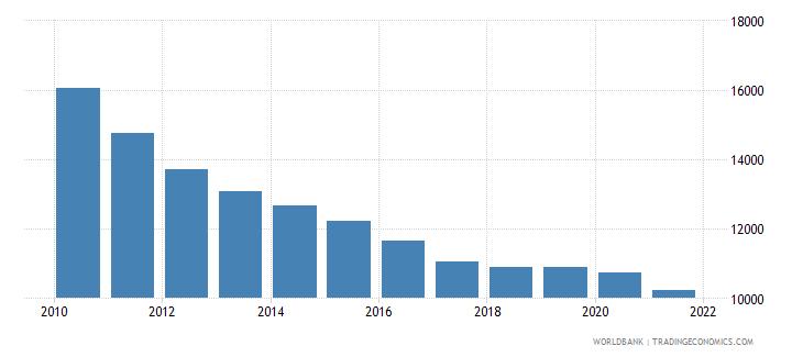 uzbekistan number of infant deaths wb data