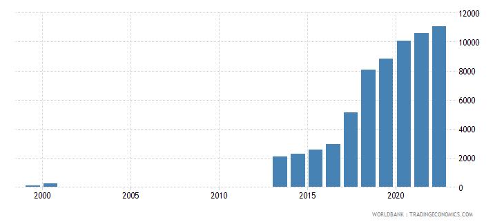 uzbekistan official exchange rate lcu per us dollar period average wb data