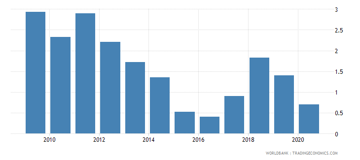 uzbekistan oil rents percent of gdp wb data