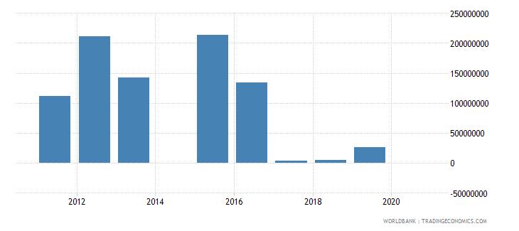 uzbekistan other taxes current lcu wb data