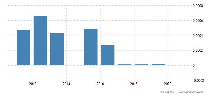uzbekistan other taxes percent of revenue wb data