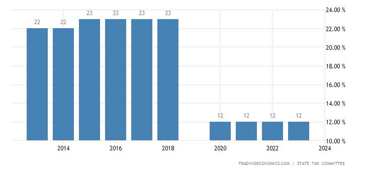 Uzbekistan Personal Income Tax Rate