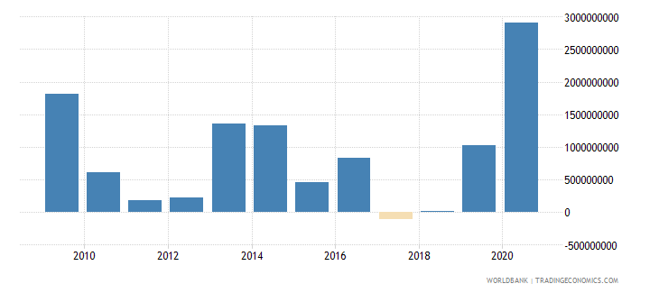 uzbekistan png commercial banks and other creditors nfl us dollar wb data