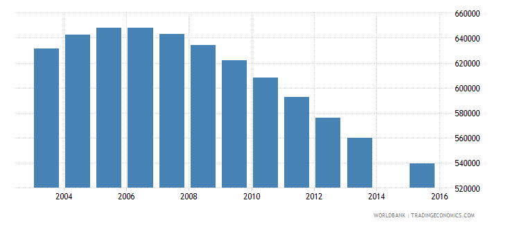 uzbekistan population age 15 total wb data