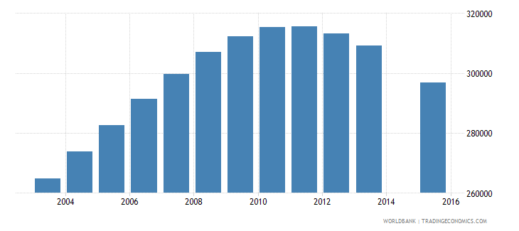 uzbekistan population age 20 female wb data