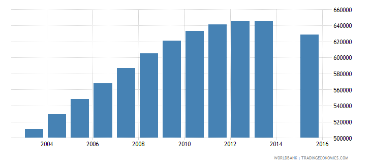 uzbekistan population age 21 total wb data