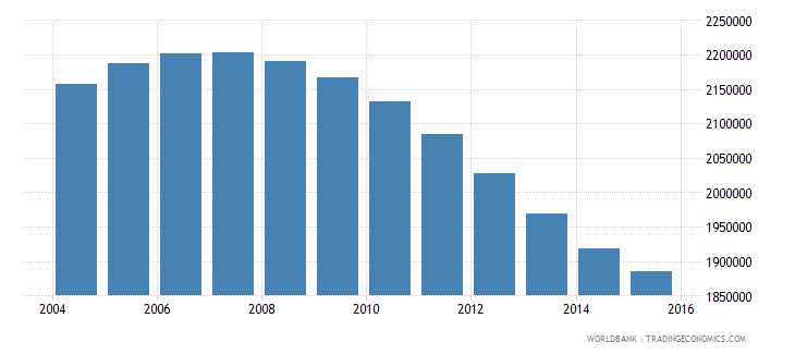 uzbekistan population ages 13 19 female wb data