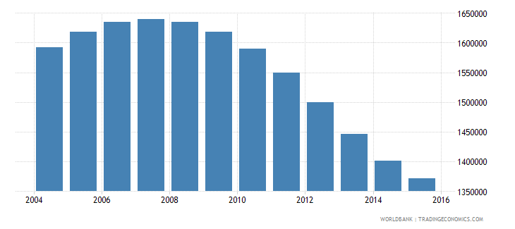 uzbekistan population ages 14 18 male wb data