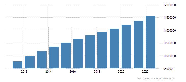 uzbekistan population ages 15 64 female wb data