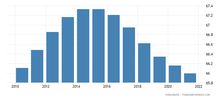 uzbekistan population ages 15 64 male percent of total wb data